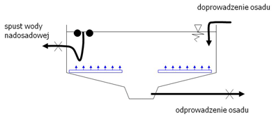schemat stabilizacji osadów ściekowych
