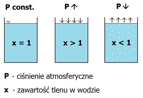 schemat ciśnienia atmosferycznego i zawartości tlenu w wodzie
